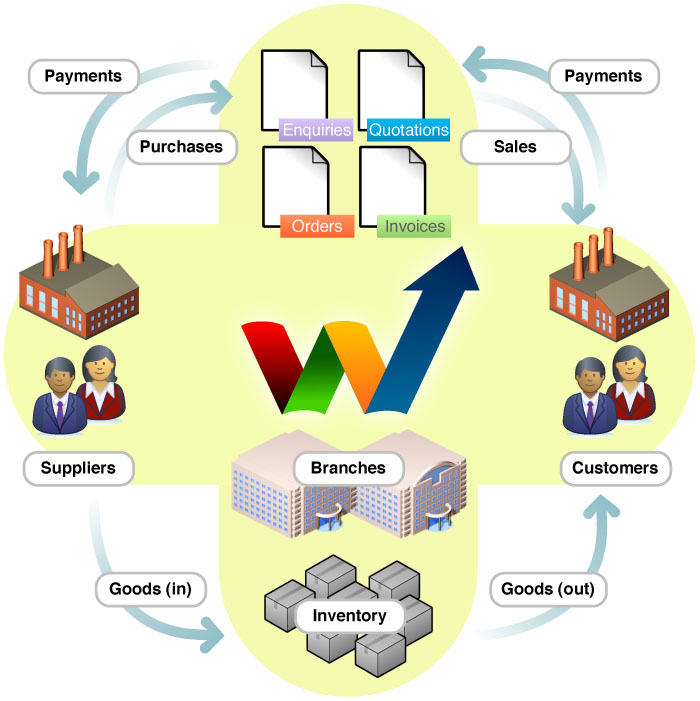 Webrino Overview
